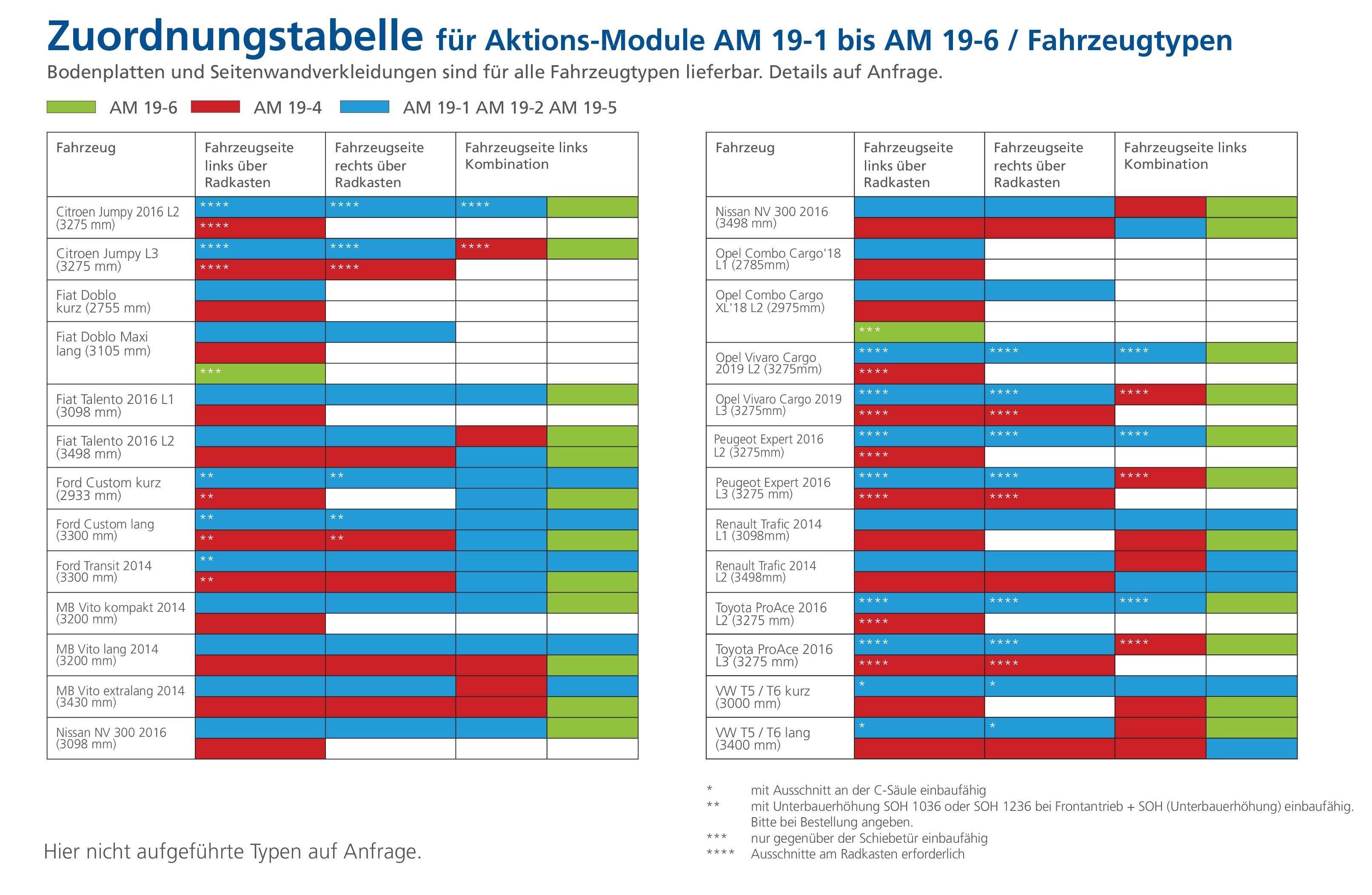 Aktions-Module-Zuordnungstabelle